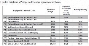 Philips MVS Rate sheet